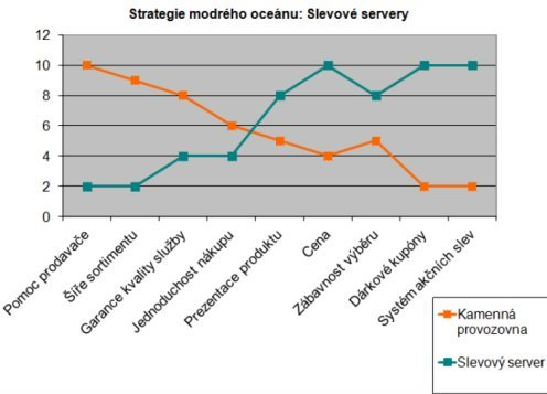 Strategie modrého oceánu: Snadnější cesta k průlomové inovaci
