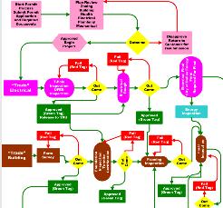 CMMI: Vylepšete váš inovační proces III.