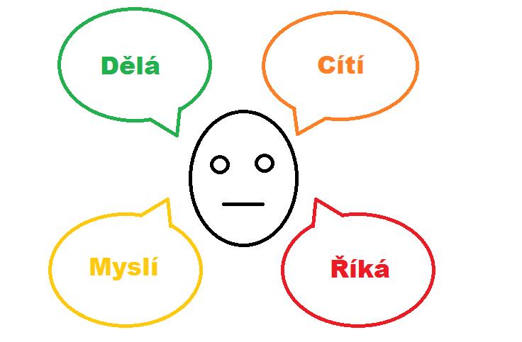 Empatická mapa: Podívejte se do hlavy zákazníka a inovujte