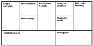 byznys_model
