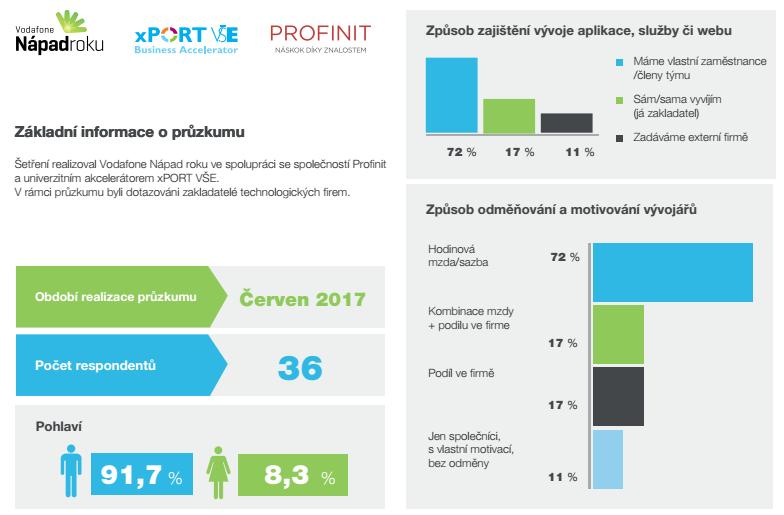 Průzkum: Jak pracují úspěšné české startupy
