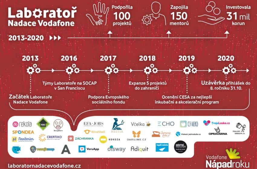Laboratoř Nadace Vodafone nabízí podporu až 5 projektům. Dodá mentory i finance.